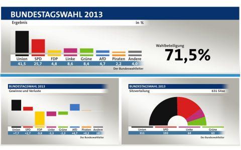 Das Ergebnis der Bundestagswahl 2013 im Überblick (© tagesschau, infratest dimap)