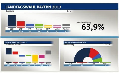 Das Ergebnis der Landtagswahl 2013 im Überblick (© tagesschau, infratest dimap)